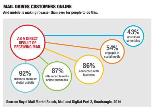 mail drives customers online.png