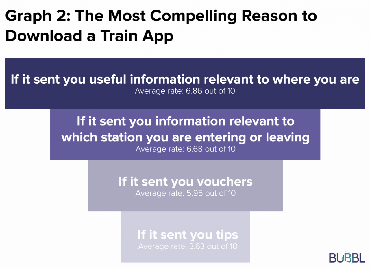 What do rail passengers really think about location-based updates