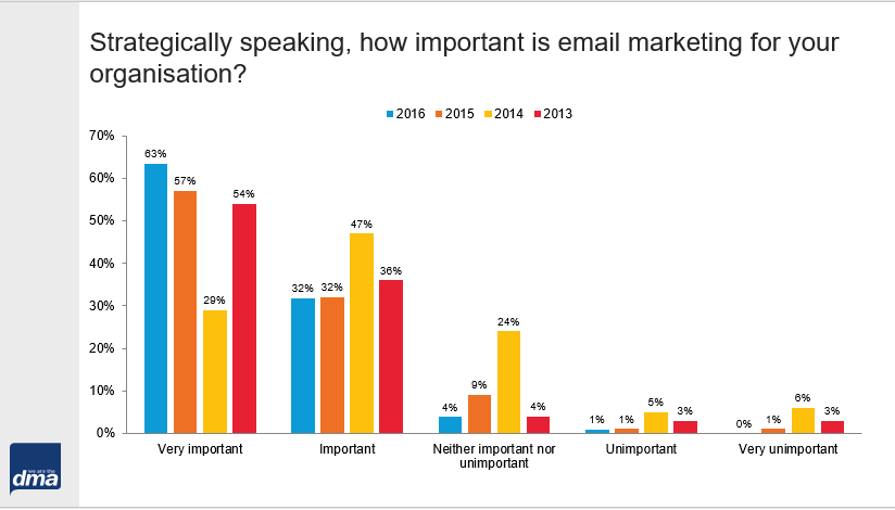 Email marketing's importance in organisations