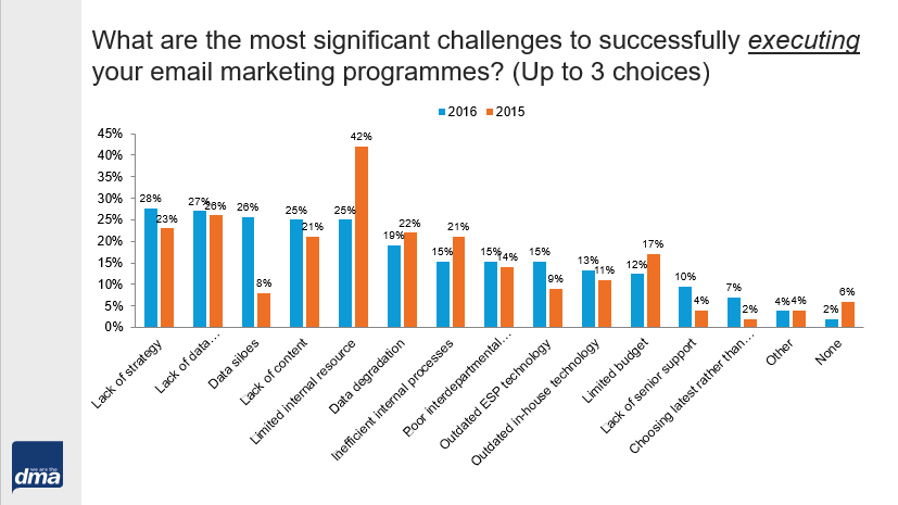 Challenges with email marketing