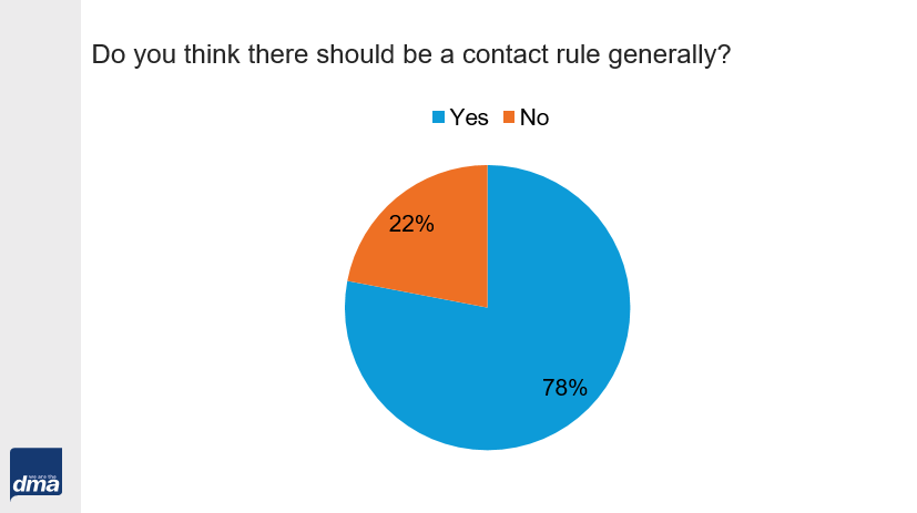 Contact rule for email marketing