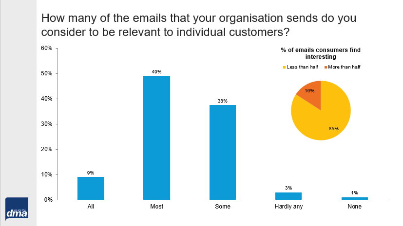 Relevancy of email marketing