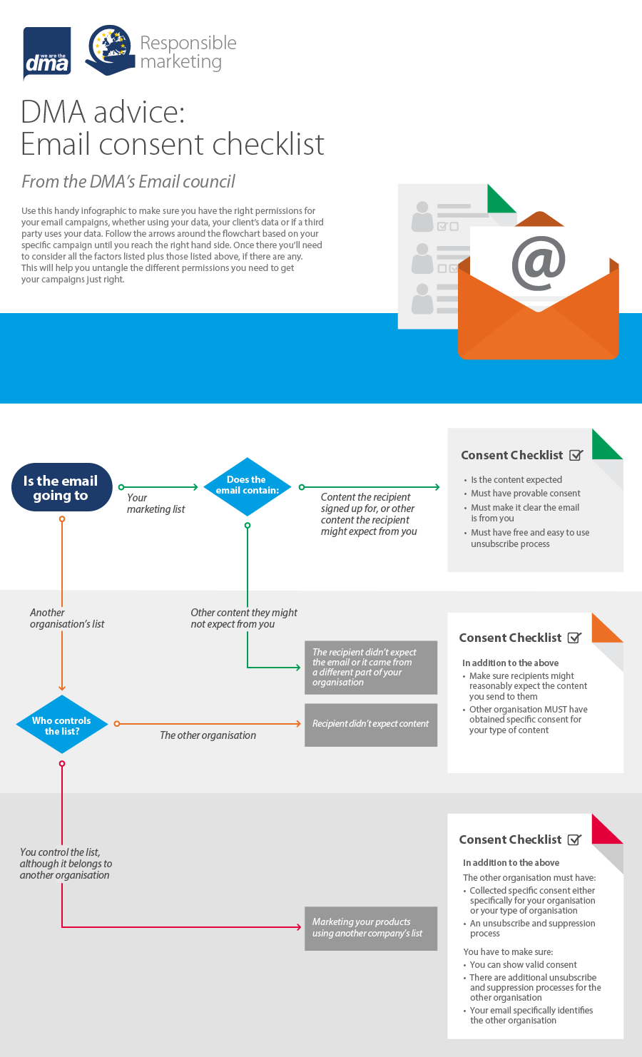 DMA advice: email consent checklist | DMA | Article | DMA advice
